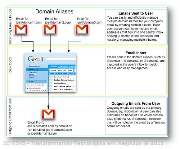 Como criar Alias para endereços de Gmail